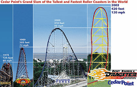 Cedar Point Top Thrill Dragster 3